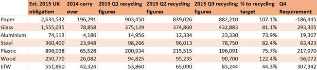 2015 Q3 packaging recycling figures - ecosurety