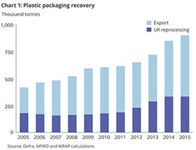 WARP plastic recycling recovery chart