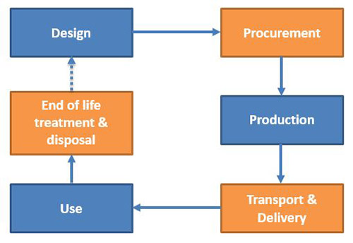 ecosurety product lifecycle