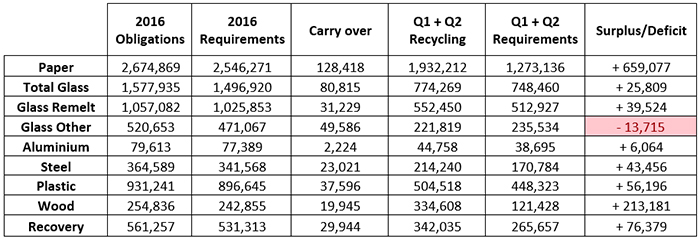 2016 Q2 packaging recycling figures