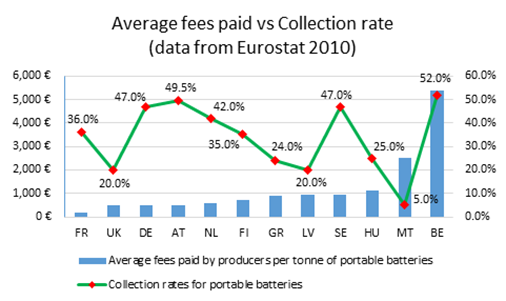 ecosurety Fig 4 relationship between average fees paid by producers