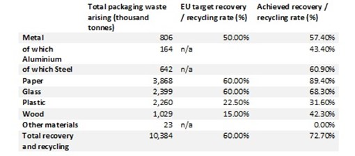 ecosurety packaging targets