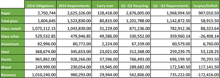 2016 Q3 recycling figures