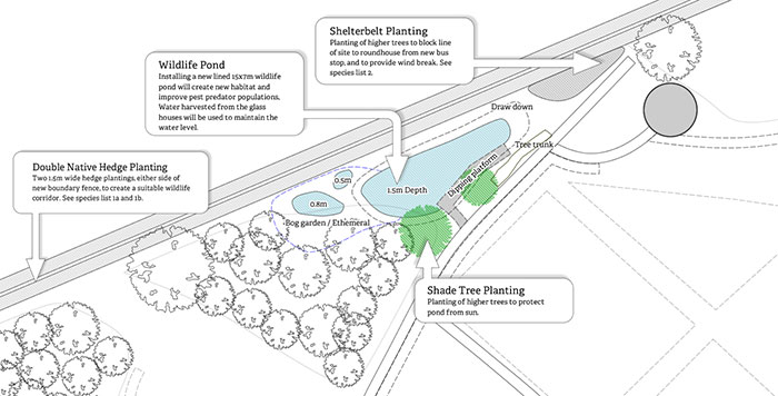 Feed Bristol Pond Plan