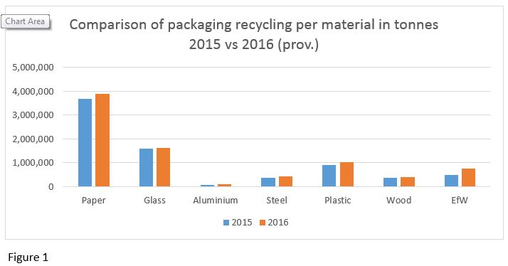 2015 vs 2016 packaging recycling