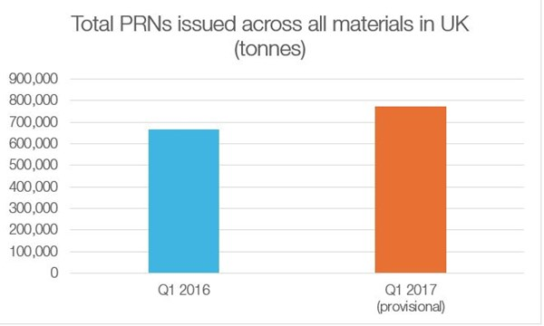 Total PRN issued across all materials in UK