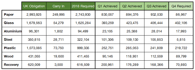 2018 Q3 packaging recycling figures