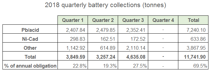 2018 Q3 battery collection figures