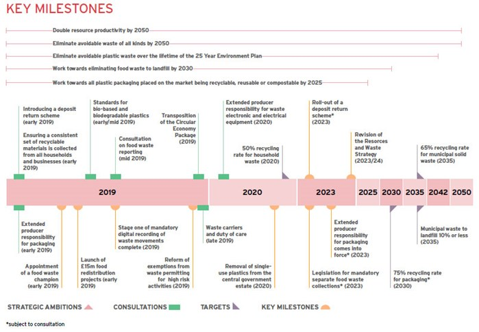 Resources and waste strategy timeline