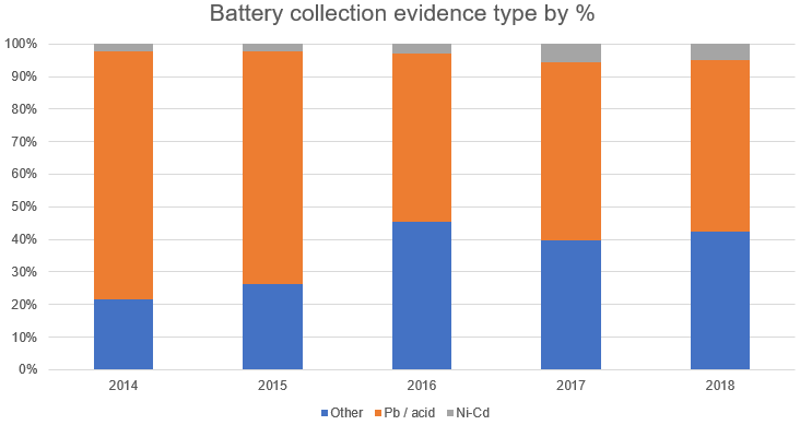 Battery collections by type 2018