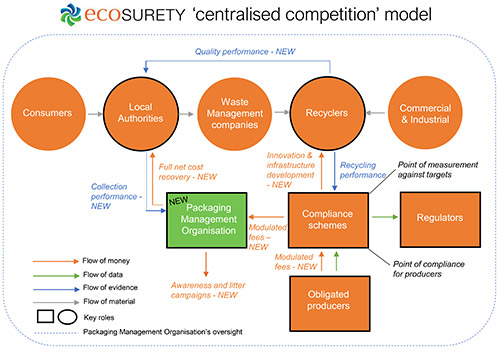 Ecosurety centralised model