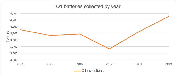 Q1 battery collections